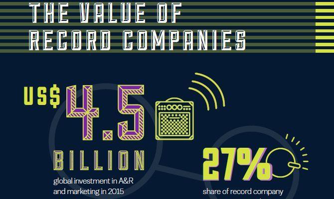 Diskografske kuće godišnje ulože više od 4,5 milijardi dolara u razvoj glazbene industrije