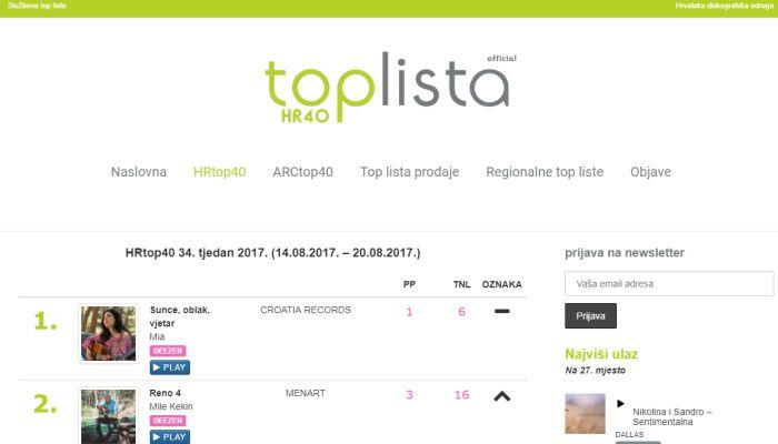 Rekordna posjećenost web stranice www.top-lista.hr