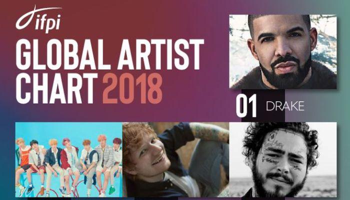 IFPI objavio najprodavanijeg izvođača u 2018. godini (Global Recording Artist Of The Year Award)